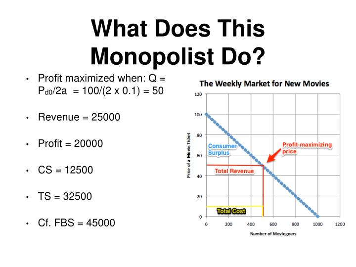 What Does This Monopolist Do?