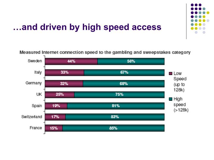 …and driven by high speed access