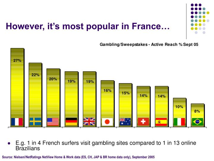 However, it's most popular in France…