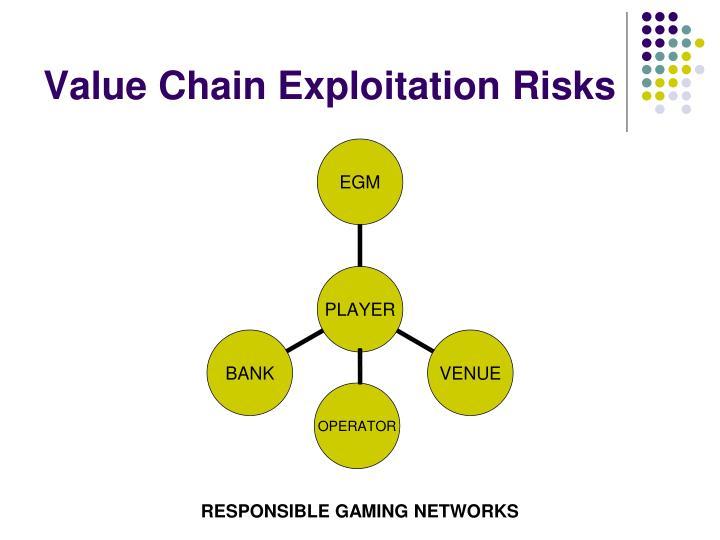 Value Chain Exploitation Risks