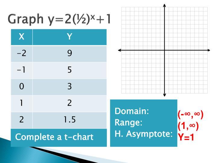 Graph y=2(½)