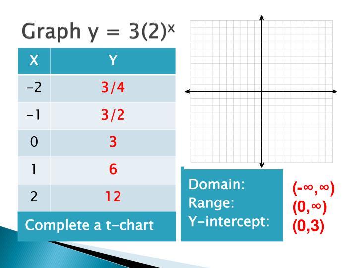 Graph y = 3(2)