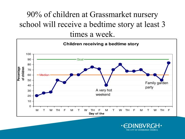 90% of children at Grassmarket nursery school will receive a bedtime story at least 3 times a week.