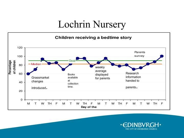 Lochrin Nursery