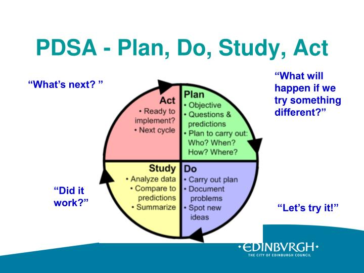 PDSA - Plan, Do, Study, Act