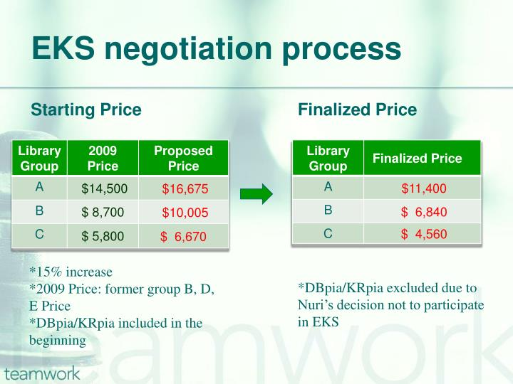EKS negotiation process
