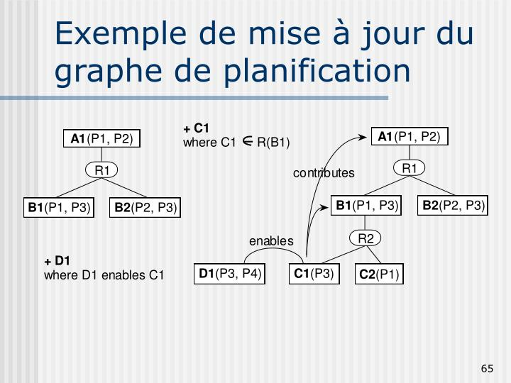 Exemple de mise à jour du graphe de planification