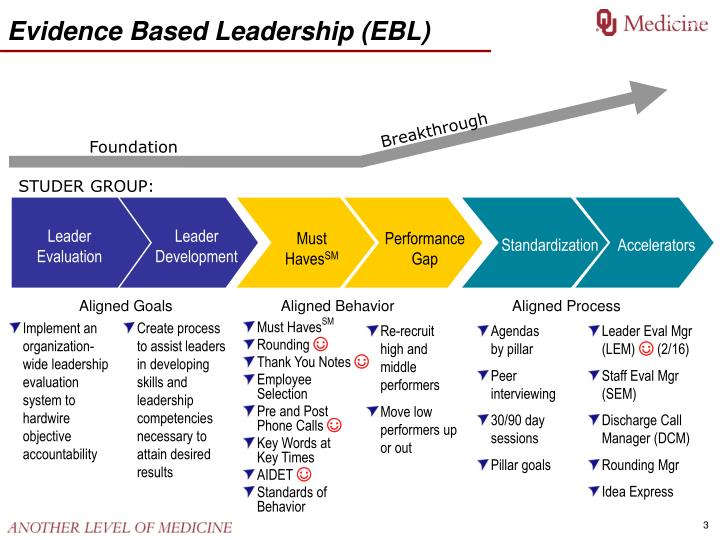 Evidence based leadership ebl