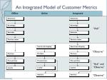 an integrated model of customer metrics