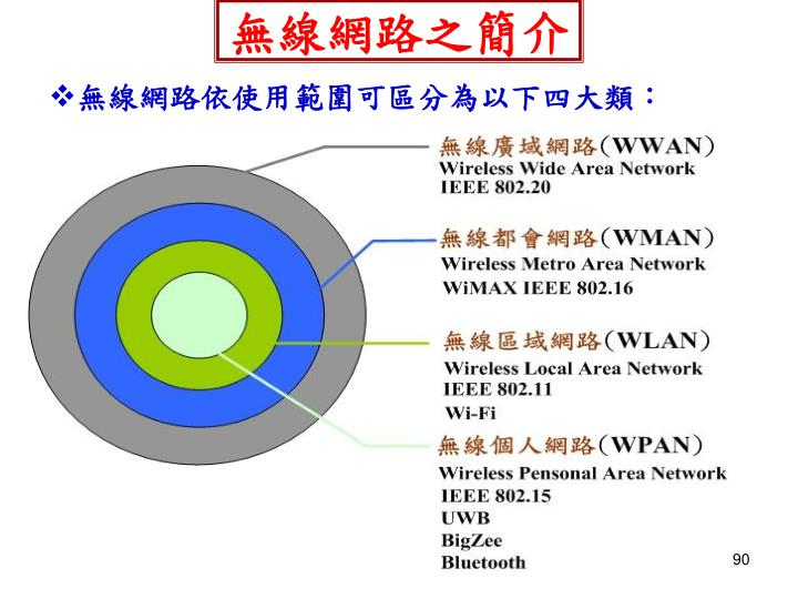 無線網路之簡介