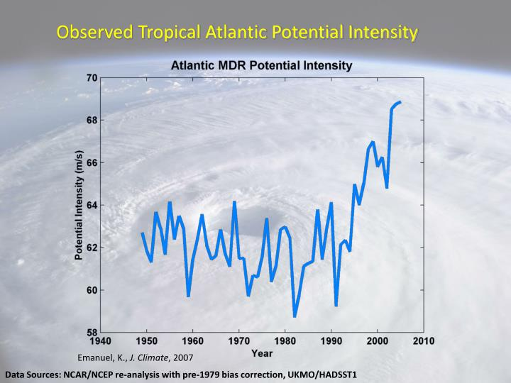 Observed Tropical Atlantic Potential Intensity