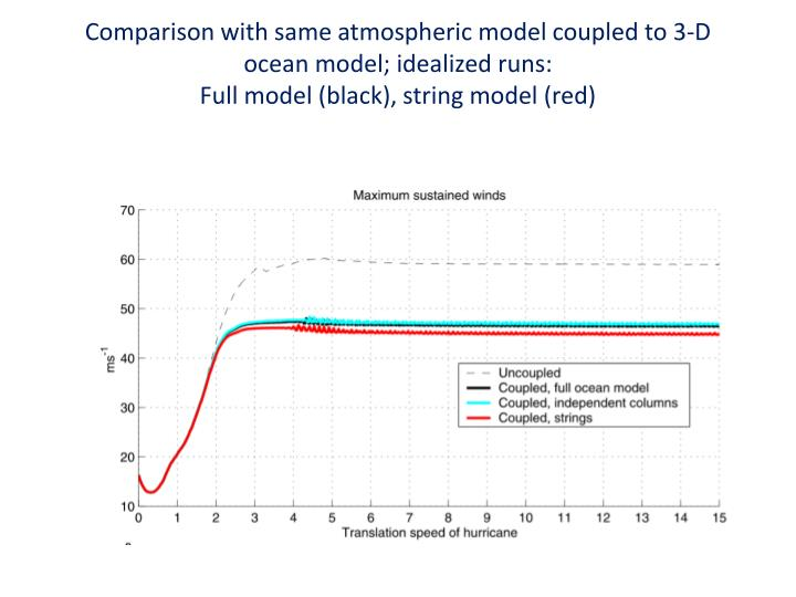 Comparison with same atmospheric model coupled to 3-D ocean model; idealized runs: