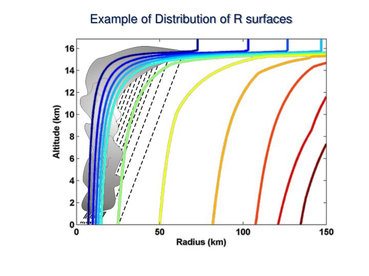 Example of Distribution of R surfaces
