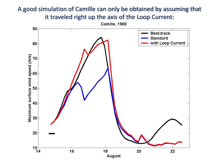 A good simulation of Camille can only be obtained by assuming that