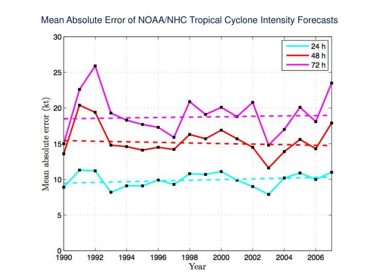 Mean Absolute Error of NOAA/NHC Tropical Cyclone Intensity Forecasts