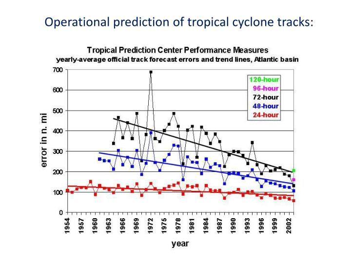 Operational prediction of tropical cyclone tracks: