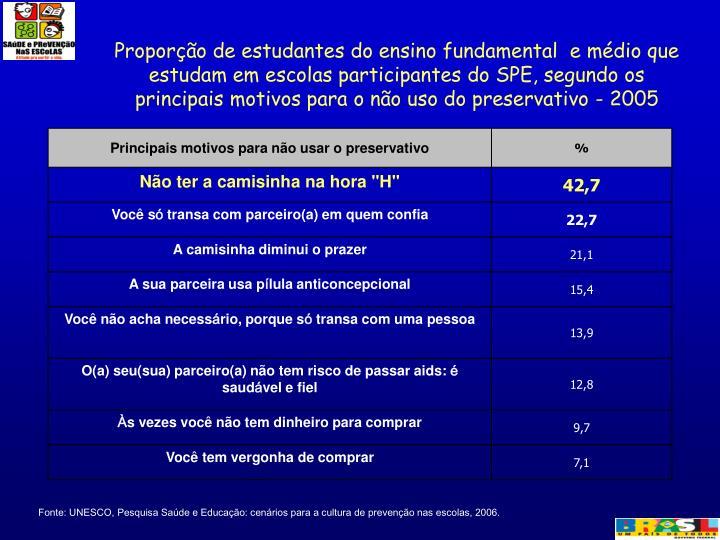 Proporção de estudantes do ensino fundamental  e médio que estudam em escolas participantes do SPE, segundo os principais motivos para o não uso do preservativo - 2005