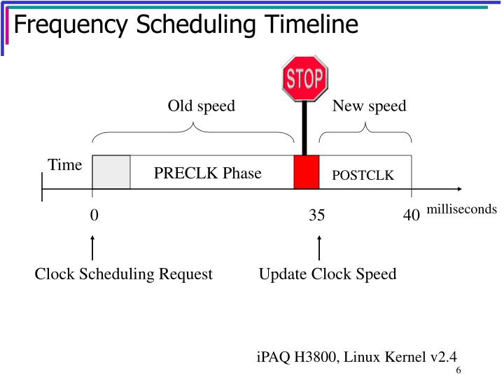 Frequency Scheduling Timeline
