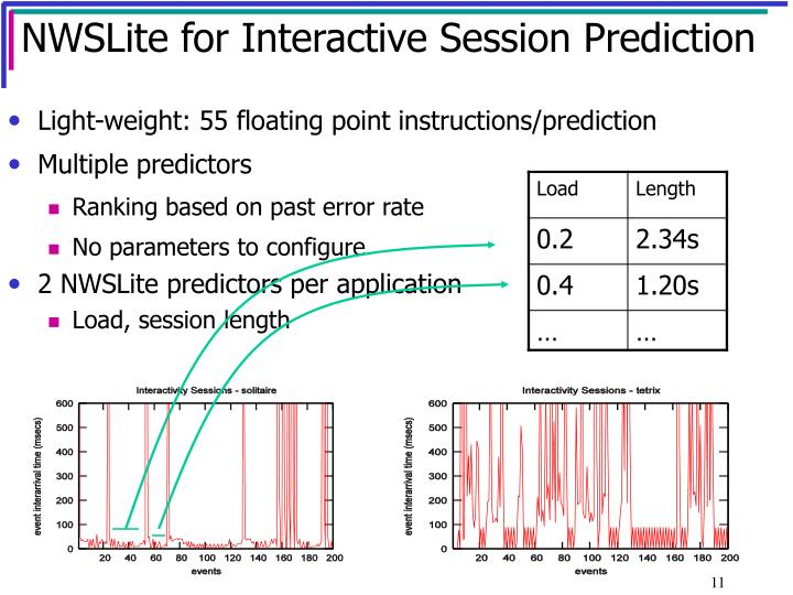 NWSLite for Interactive Session Prediction
