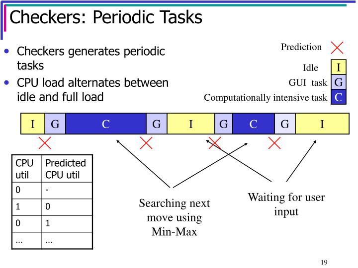 Checkers: Periodic Tasks