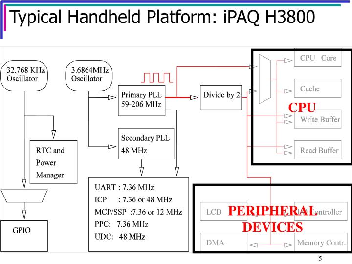 Typical Handheld Platform: iPAQ H3800