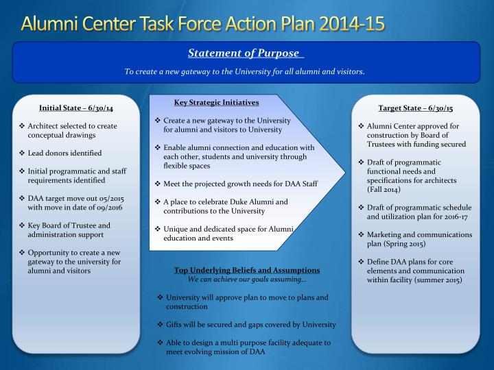 Alumni Center Task Force Action Plan 2014-15