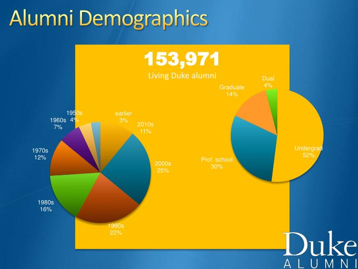 Alumni demographics