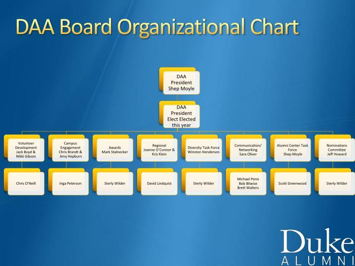 DAA Board Organizational Chart