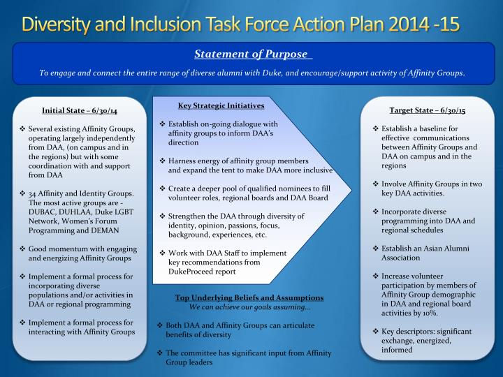 Diversity and Inclusion Task Force Action Plan 2014 -15