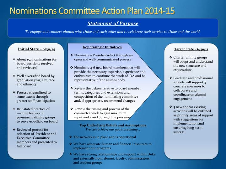 Nominations Committee Action Plan 2014-15