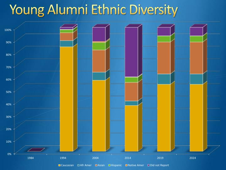 Young Alumni Ethnic Diversity