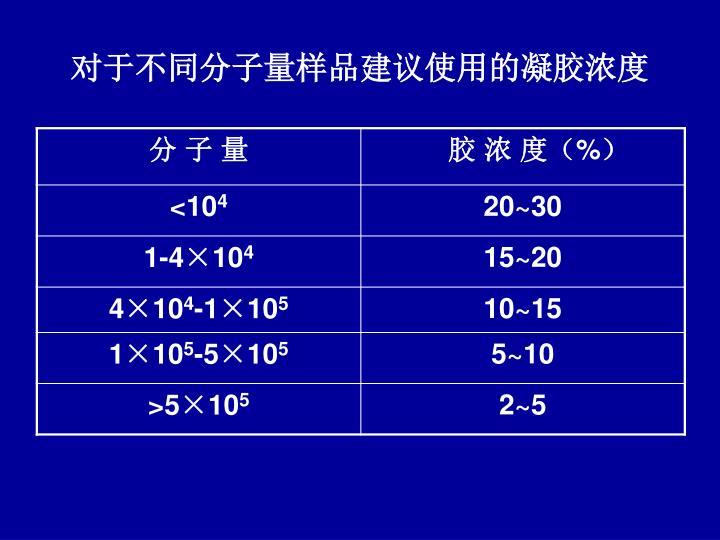 对于不同分子量样品建议使用的凝胶浓度