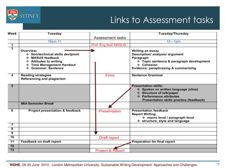 Links to Assessment tasks