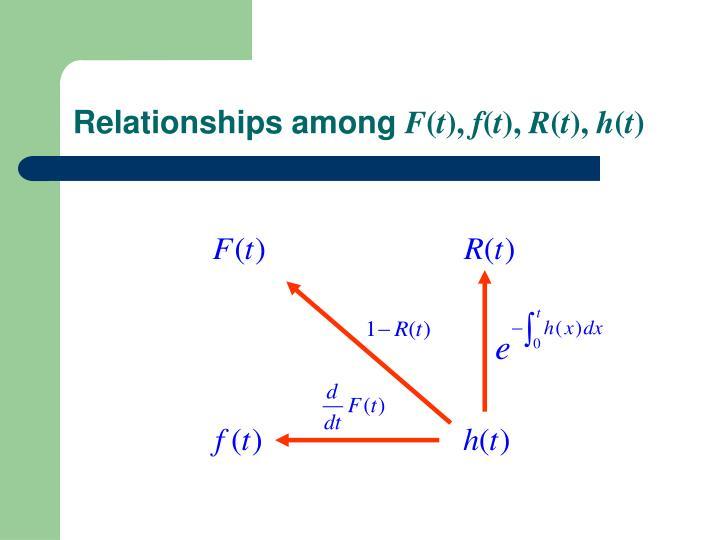 Relationships among