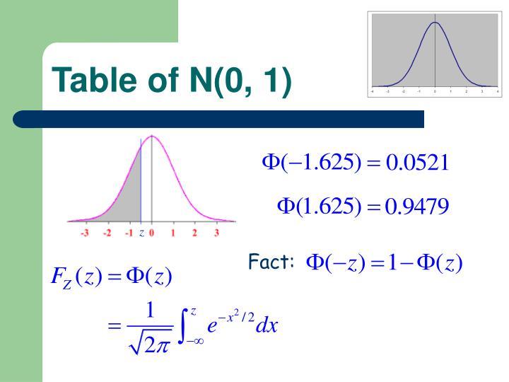 Table of N(0, 1)