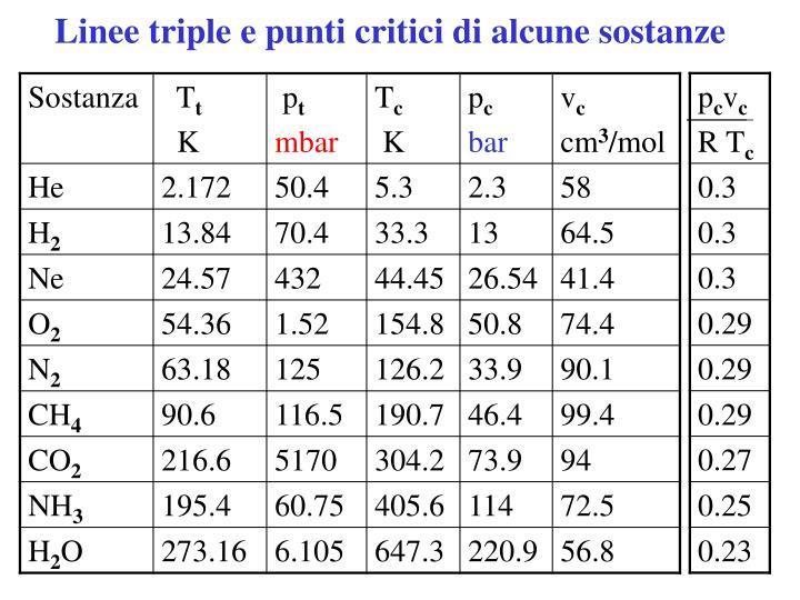 Linee triple e punti critici di alcune sostanze