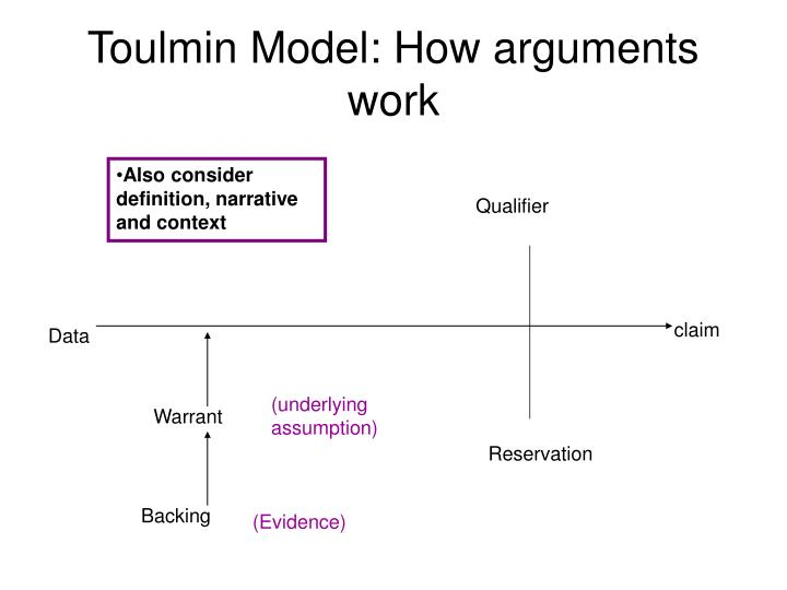 Toulmin Model: How arguments work