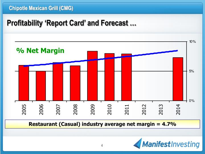 Profitability 'Report Card' and Forecast …