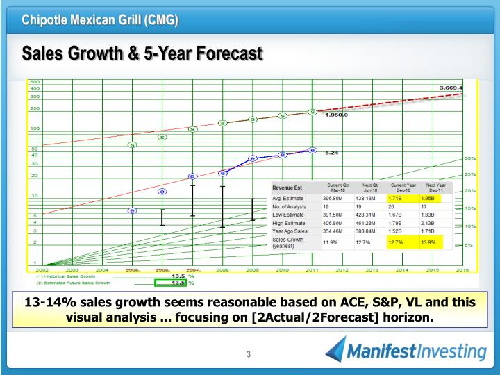 Sales Growth & 5-Year Forecast