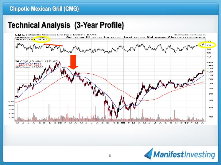 Technical Analysis  (3-Year Profile)