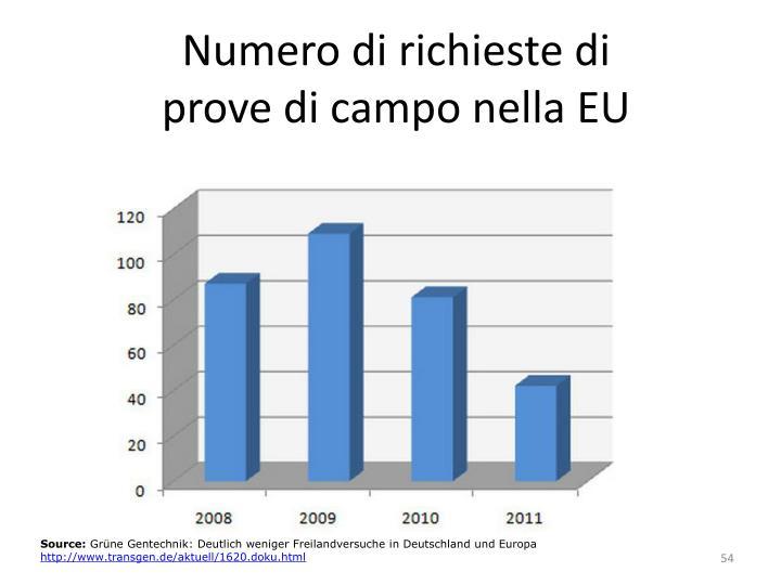 Numero di richieste di prove di campo nella EU