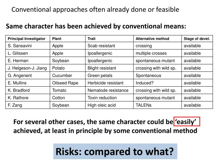 Conventional approaches often already done or feasible