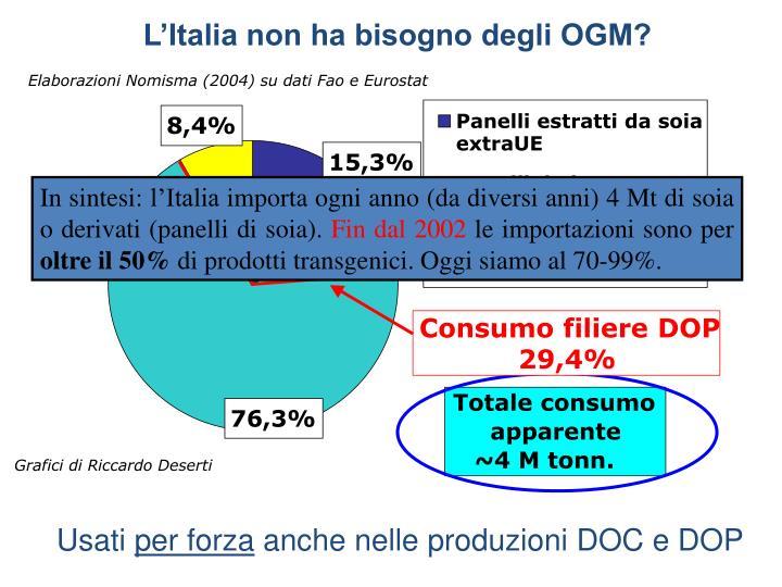 Elaborazioni Nomisma (2004) su dati Fao e Eurostat