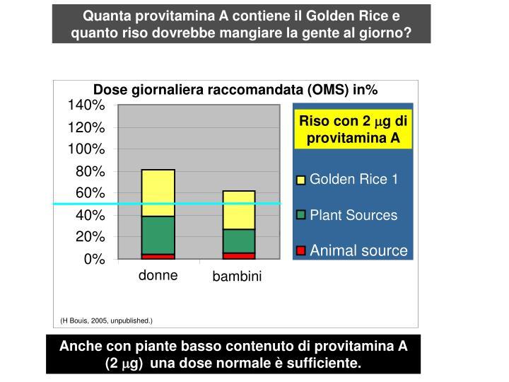 Quanta provitamina A contiene il Golden Rice e quanto riso dovrebbe mangiare la gente