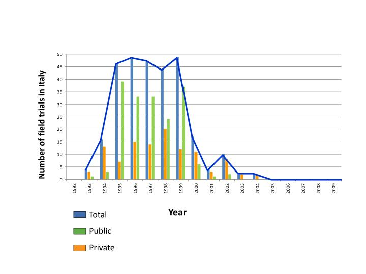 Number of field trials in Italy