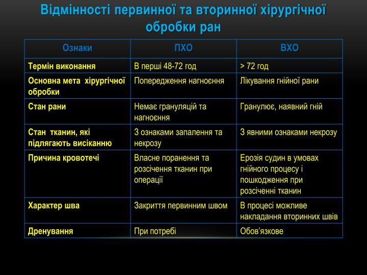 Відмінності первинної та вторинної хірургічної обробки ран