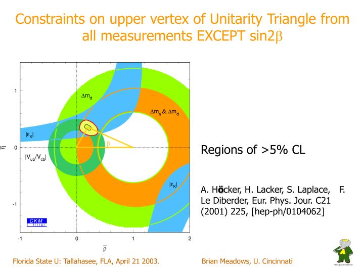 Constraints on upper vertex of Unitarity Triangle from all measurements EXCEPT sin2