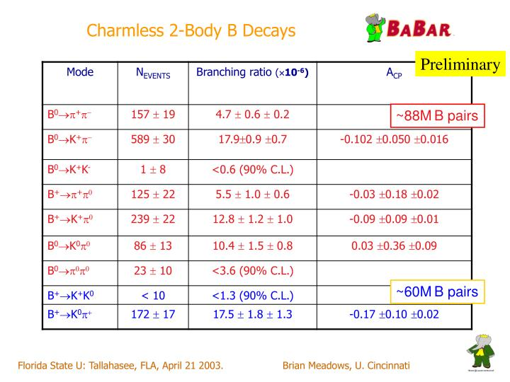 Charmless 2-Body B Decays