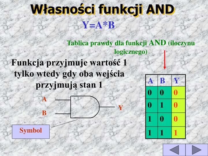 Własności funkcji AND