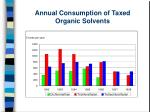 annual consumption of taxed organic solvents